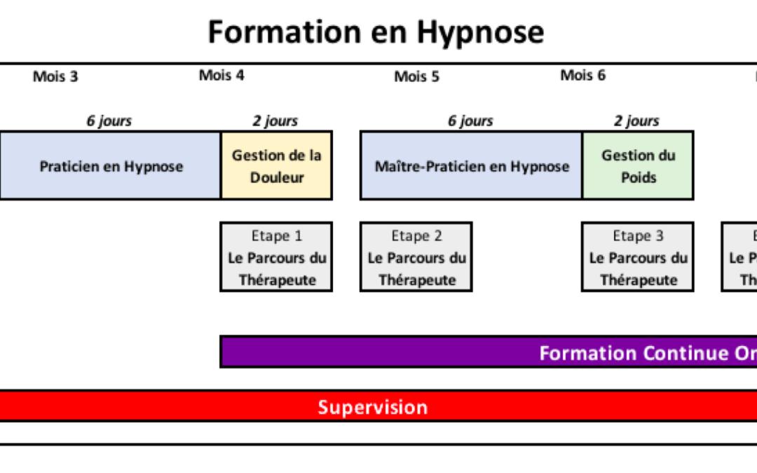 Formation Hypnose – Strasbourg 2019